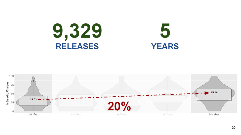 30 9,329 RELEASES YEARS 20% 5