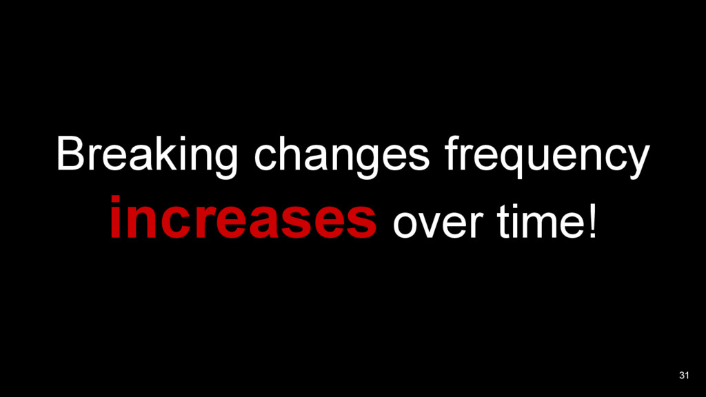 31 Breaking changes frequency increases over ti...