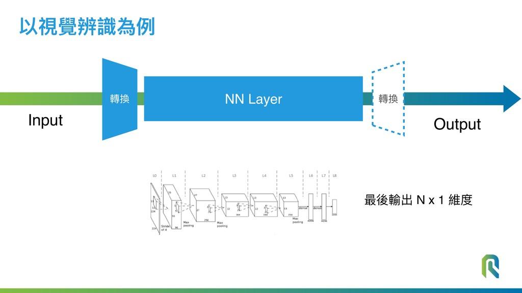 NN Layer Output Input 以視覺辨識為例例 轉換 轉換 最後輸出 N x 1...