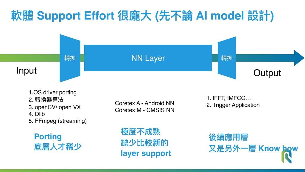 NN Layer Output Input 軟體 Support Effort 很龐⼤大 (先...