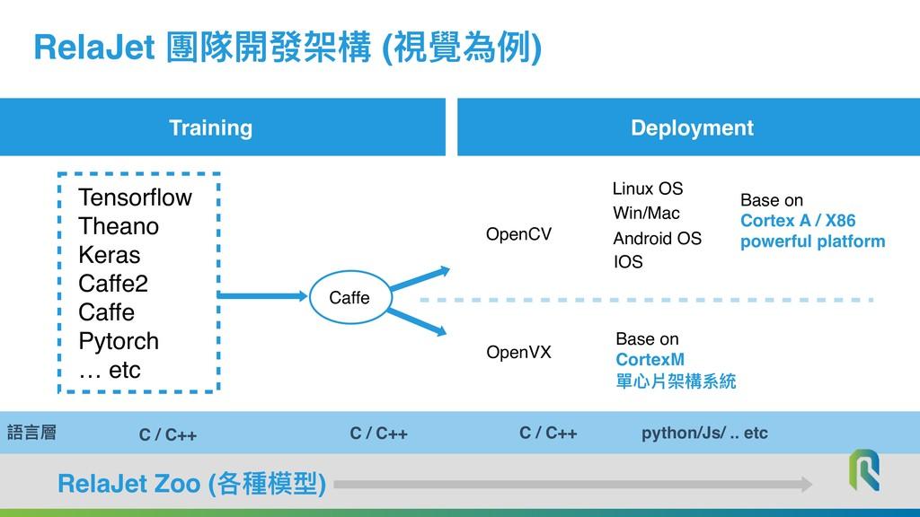 Training Deployment RelaJet Zoo (各種模型) RelaJet ...
