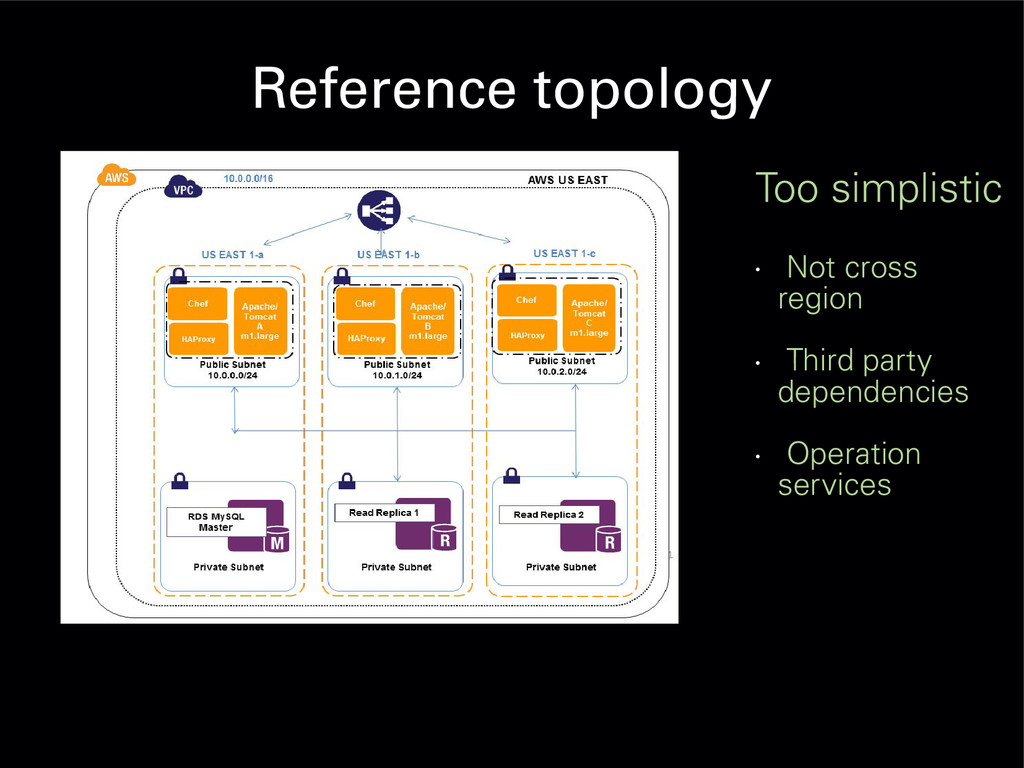 Reference topology Too simplistic • Not cross r...