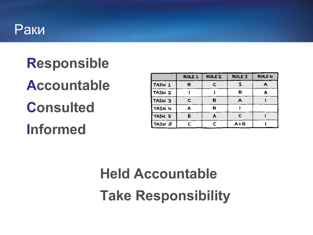 Раки Responsible Accountable Consulted Informed...