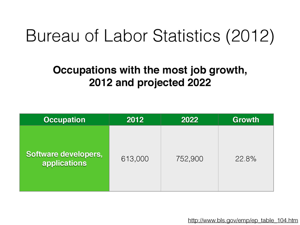 Bureau of Labor Statistics (2012) Occupation 20...
