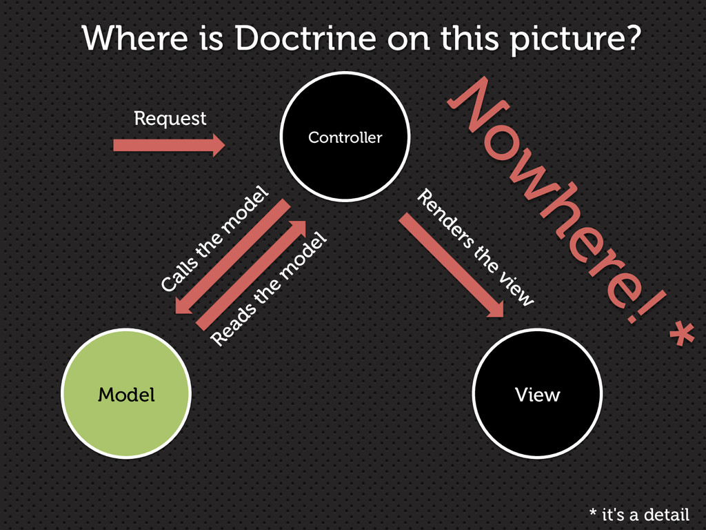 Controller View Model Request Where is Doctrine...