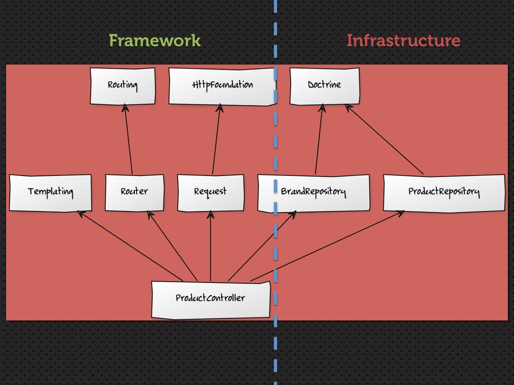Framework Infrastructure