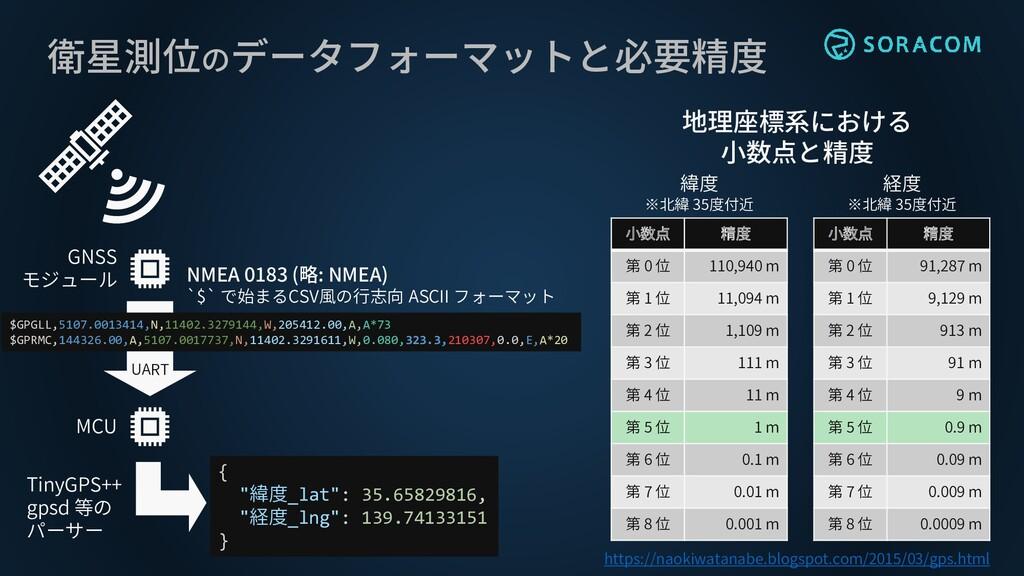 衛星測位のデータフォーマットと必要精度 小数点 精度 第 0 位 110,940 m 第 1 ...