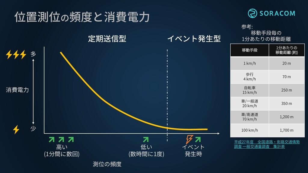 位置測位の頻度と消費電力 多 少 消費電力 測位の頻度 高い (1分間に数回) 低い (数時間...