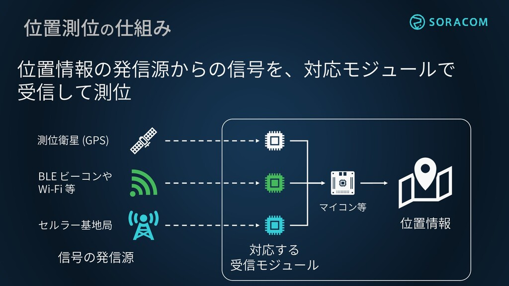 位置測位の仕組み 位置情報の発信源からの信号を、対応モジュールで 受信して測位 位置情報 マイ...