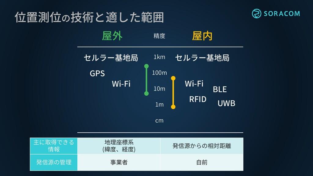 位置測位の技術と適した範囲 cm 1m 10m 100m 1km 屋内 屋外 精度 GPS W...