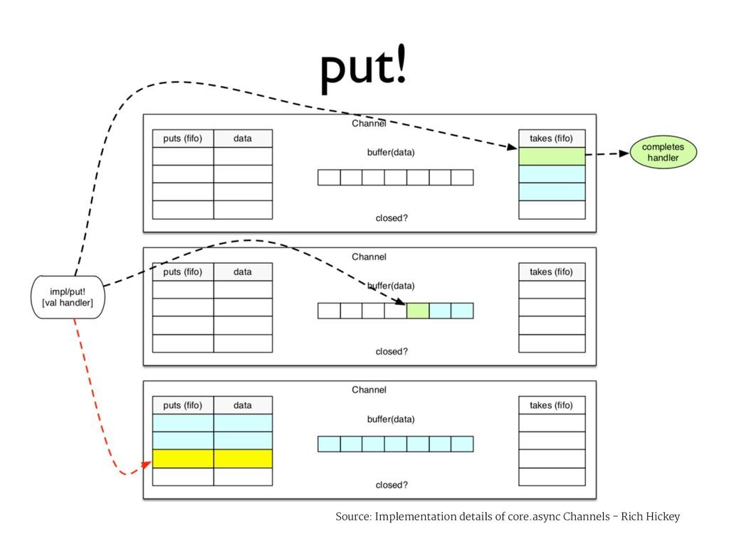 Source: Implementation details of core.async Ch...