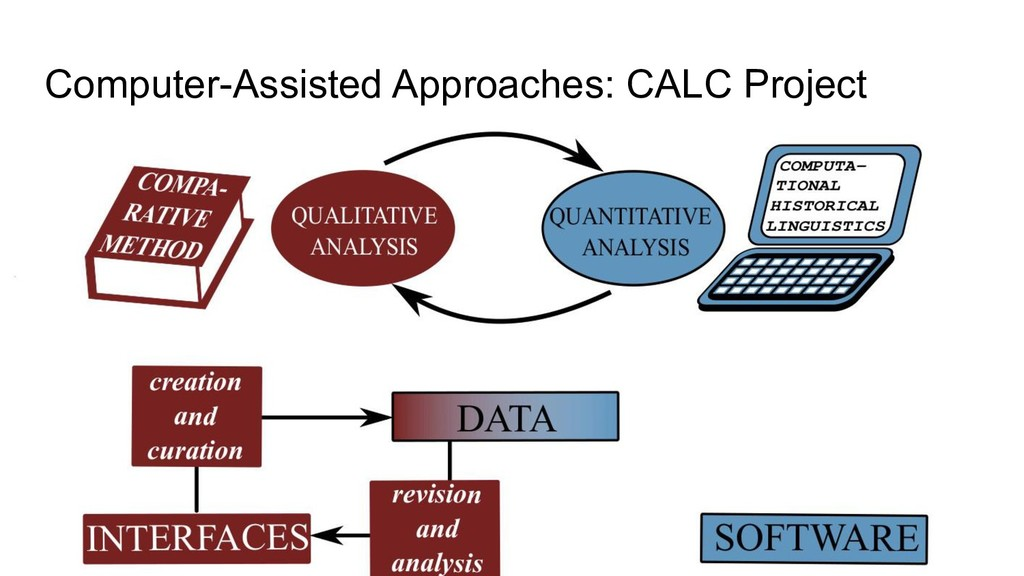 Computer-Assisted Approaches: CALC Project