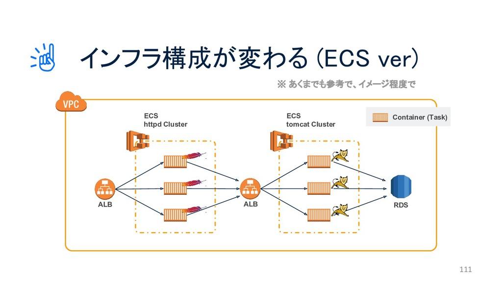 インフラ構成が変わる (ECS ver) 111 RDS ECS tomcat Cluster...