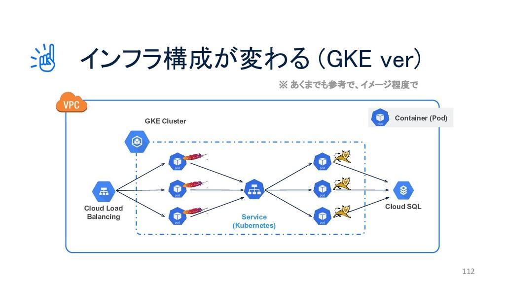 インフラ構成が変わる (GKE ver) 112 Cloud SQL GKE Cluster ...