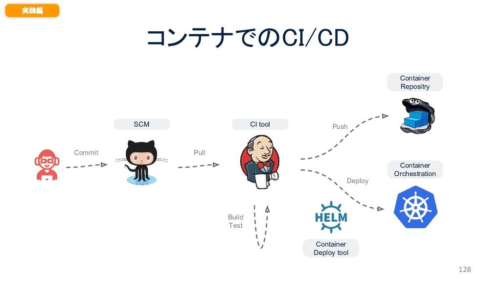 コンテナでのCI/CD 128 実践編 SCM CI tool Container Repos...