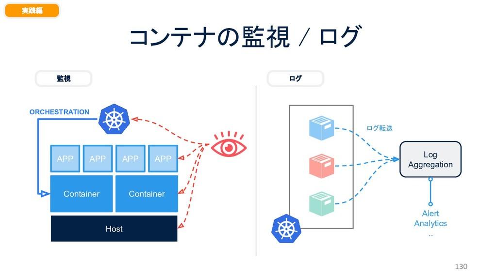 コンテナの監視 / ログ 130 実践編 Host Container Container A...