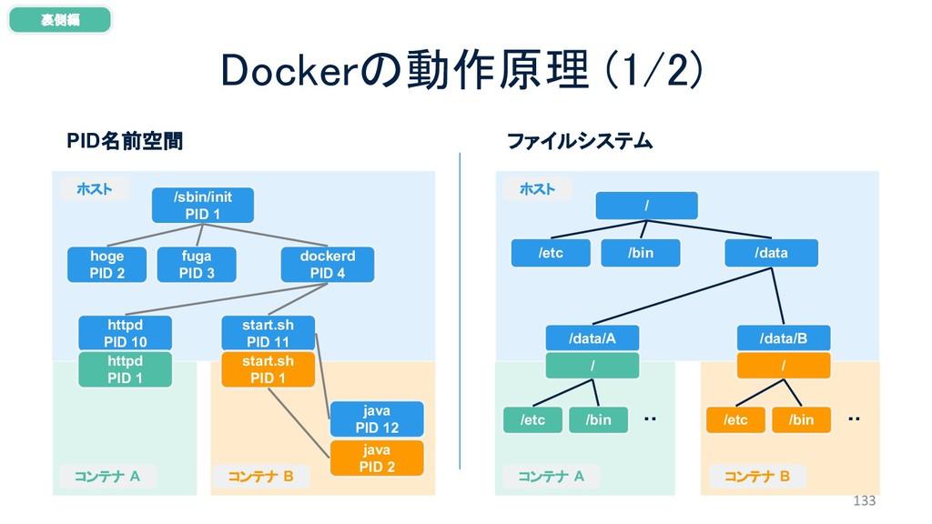 Dockerの動作原理 (1/2) 133 裏側編 /sbin/init PID 1 PID名...