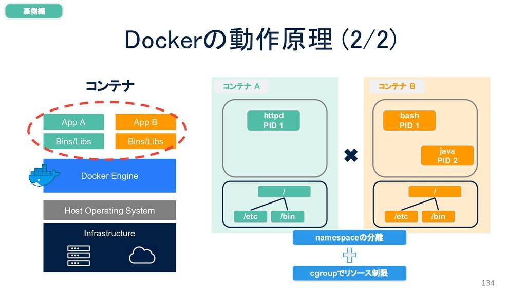 134 Dockerの動作原理 (2/2) Infrastructure Host Opera...