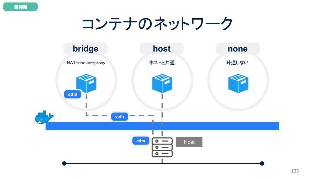 コンテナのネットワーク 135 裏側編 Host bridge host none NAT+d...