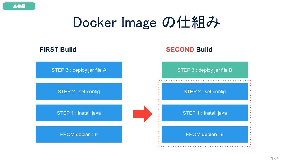 Docker Image の仕組み 137 裏側編 FROM debian : 9 STEP ...