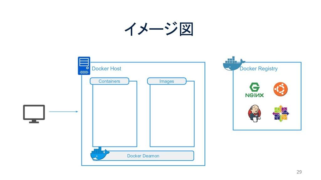 Docker Host イメージ図 29  Docker Registry Docker ...