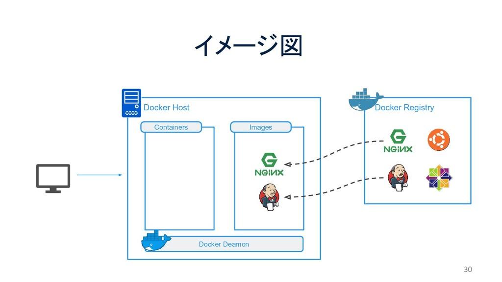 Docker Host イメージ図 30  Docker Registry Docker ...