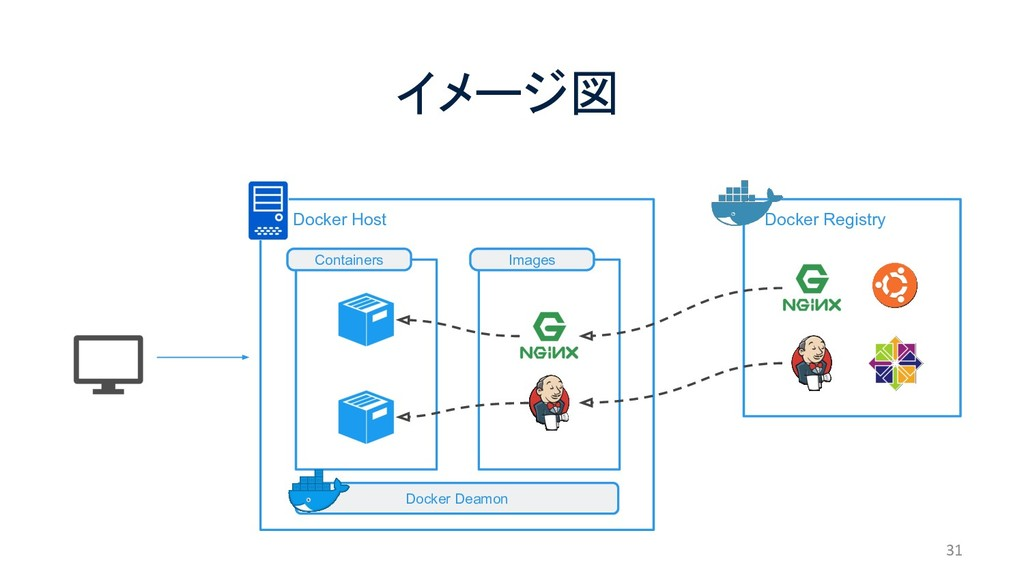 Docker Host イメージ図 31  Docker Registry Docker ...