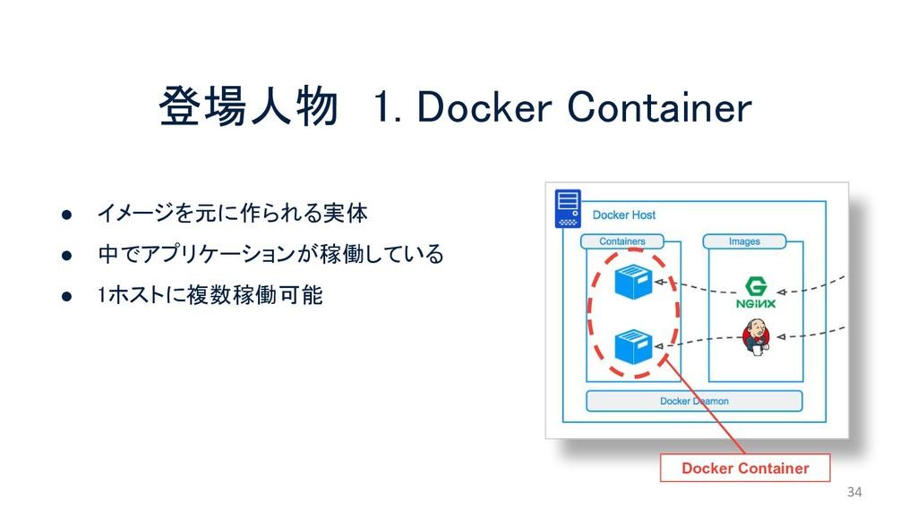登場人物 1. Docker Container 34 ● イメージを元に作られる実体 ● 中...