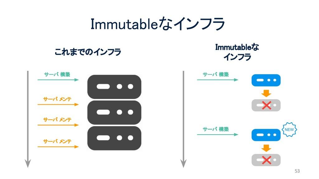 Immutableなインフラ これまでのインフラ Immutableな インフラ サーバ 構築...