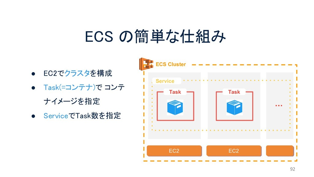 ECS の簡単な仕組み 92 ECS Cluster EC2 EC2 Service Task...