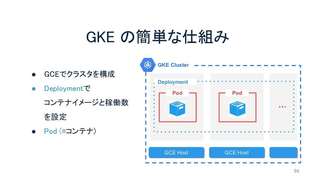 GKE の簡単な仕組み 94 GKE Cluster GCE Host GCE Host De...