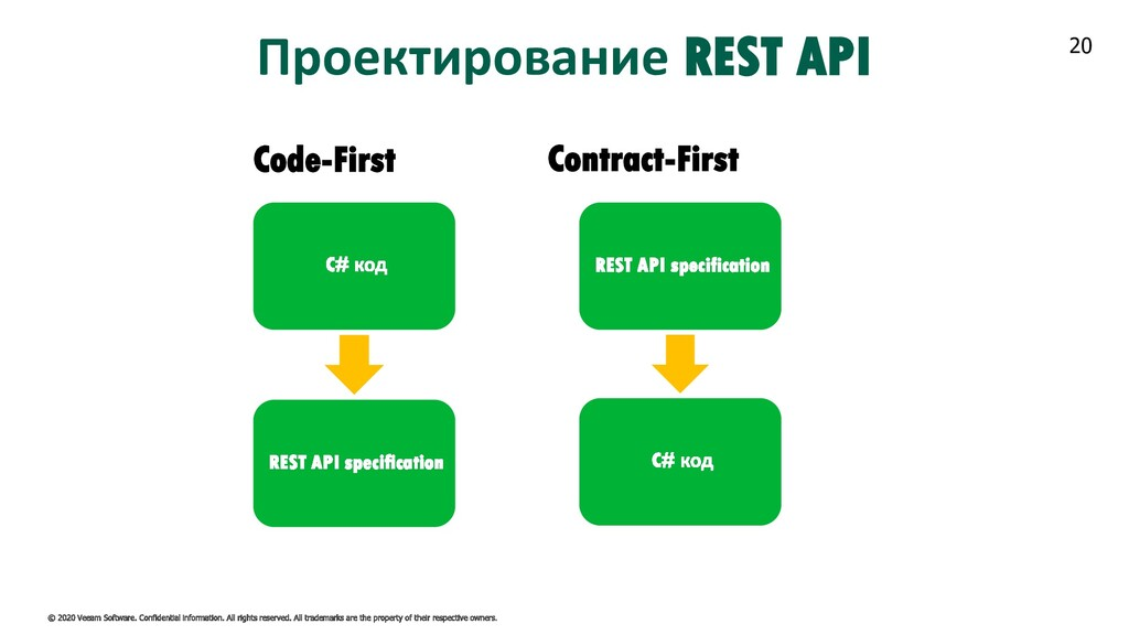 20 Проектирование REST API Code-First Contract-...
