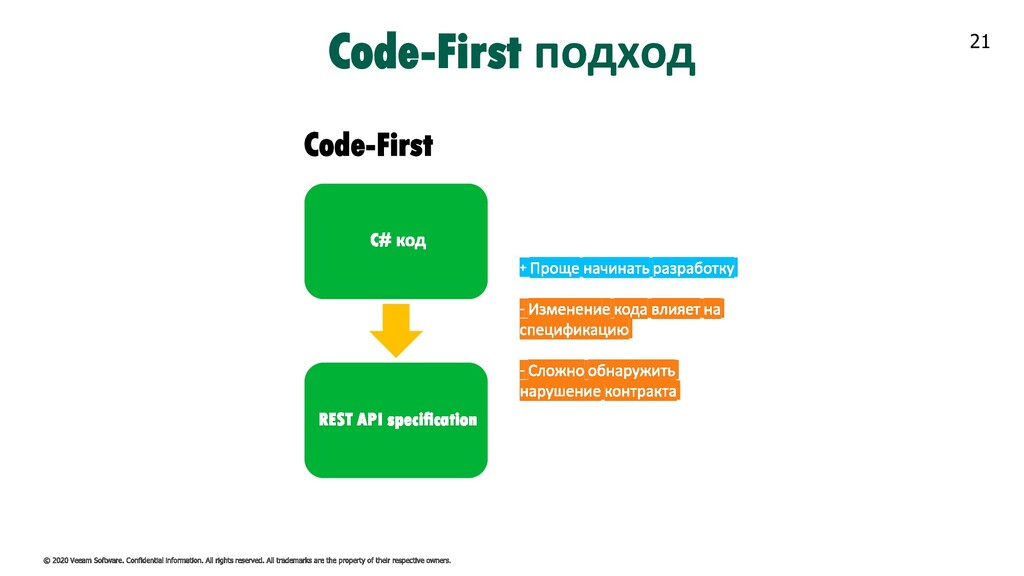 21 Code-First подход Code-First
