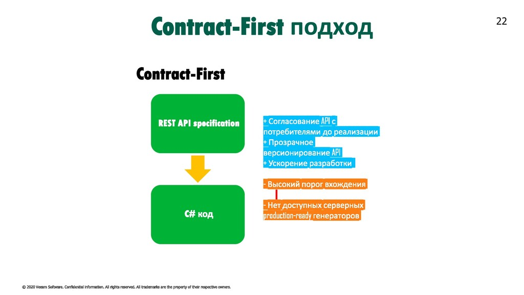 22 Contract-First подход Contract-First