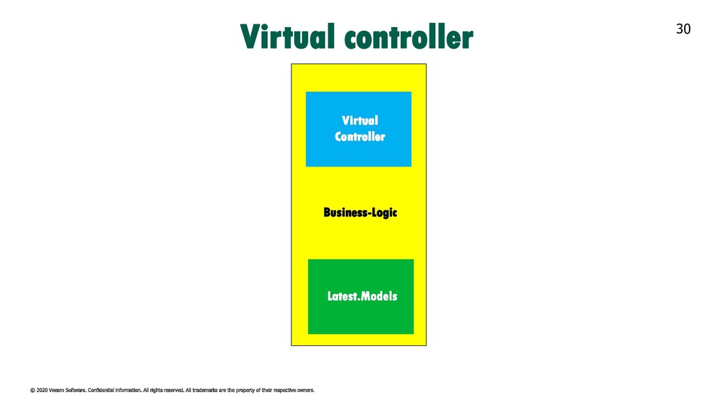 30 Business-Logic Virtual controller