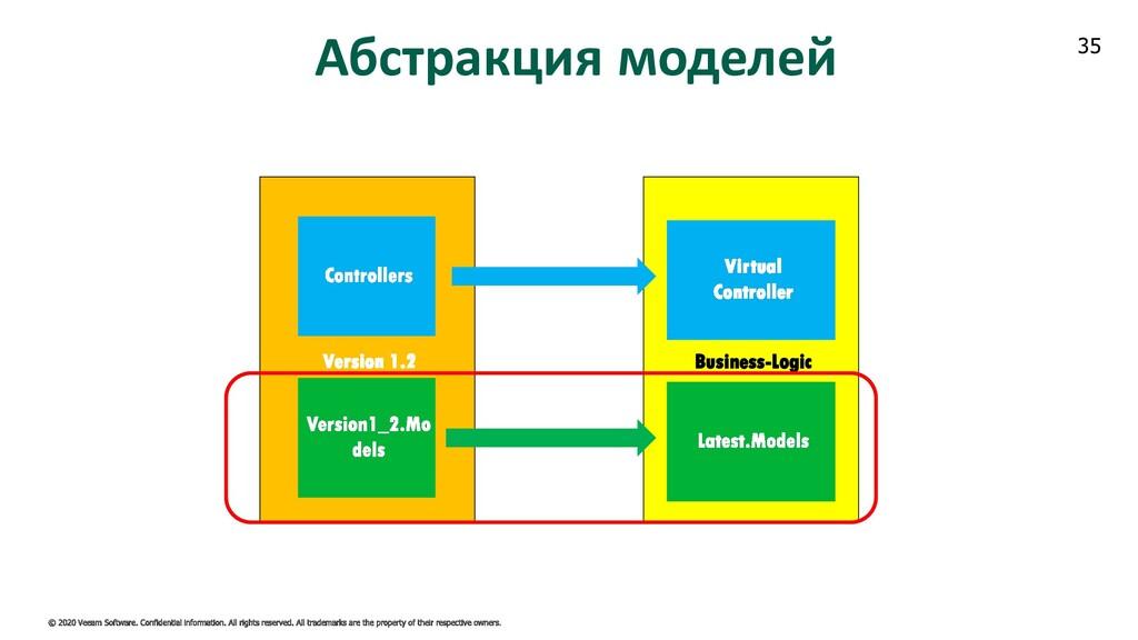 35 Business-Logic Абстракция моделей