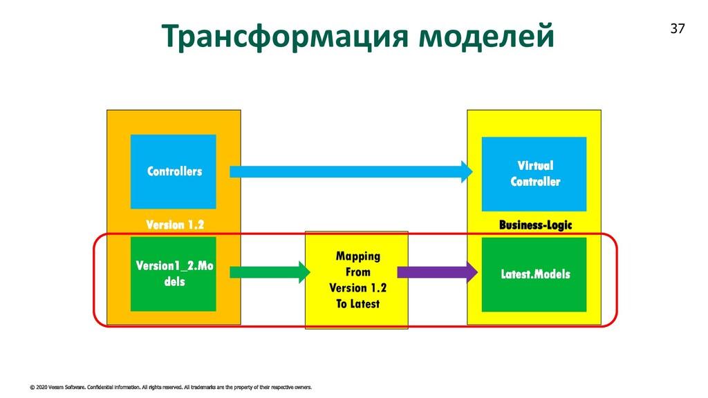 37 Business-Logic Трансформация моделей Mapping...