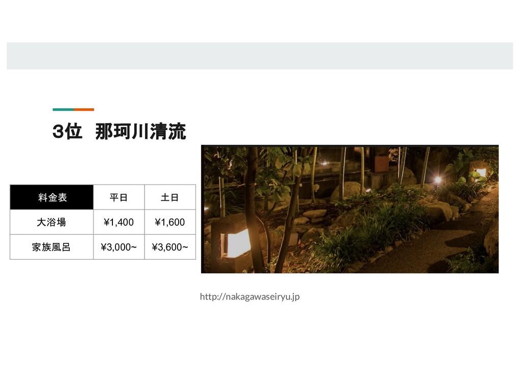 3位 那珂川清流 http://nakagawaseiryu.jp 料金表 平日 土日 大浴場...