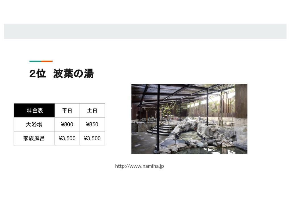 2位 波葉の湯  http://www.namiha.jp 料金表 平日 土日 大浴場 ¥80...