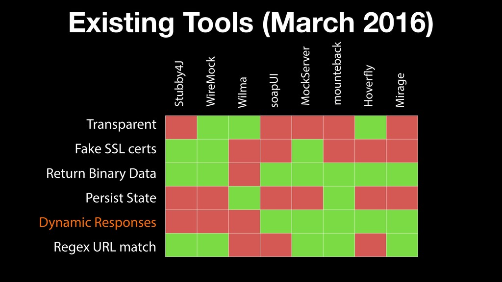 Existing Tools (March 2016) Transparent Fake SS...