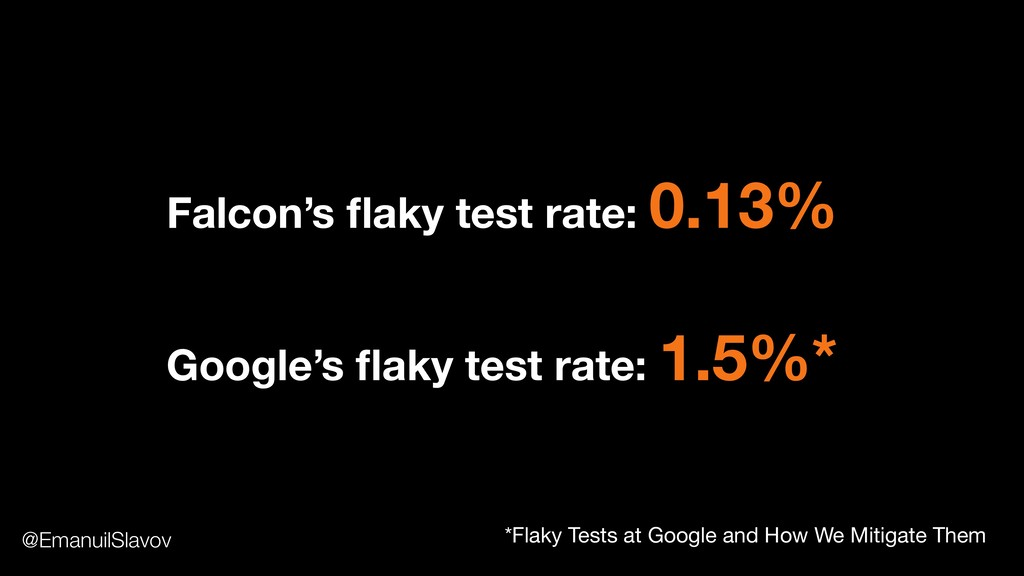 Falcon's flaky test rate: 0.13% Google's flaky te...