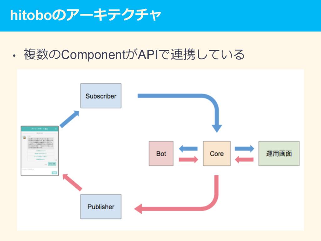 hitoboのアーキテクチャ • 複数のComponentがAPIで連携している