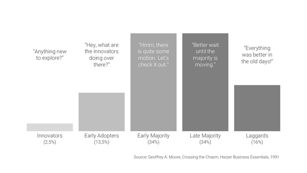 Innovators (2,5%) Early Adopters (13,5%) Early ...