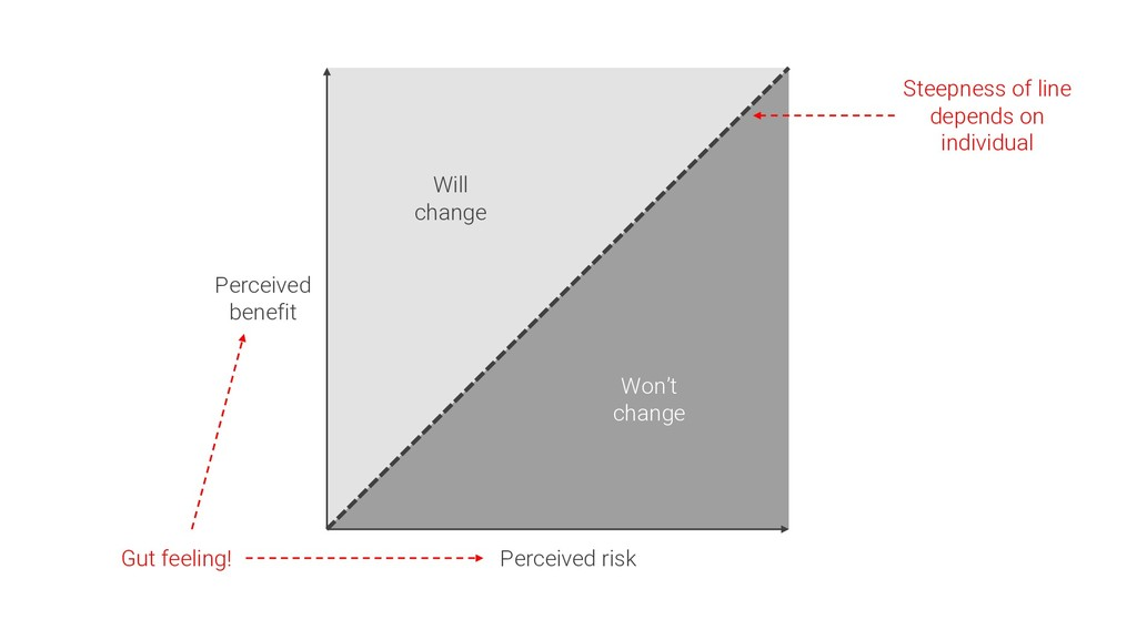 Perceived risk Perceived benefit Will change Wo...