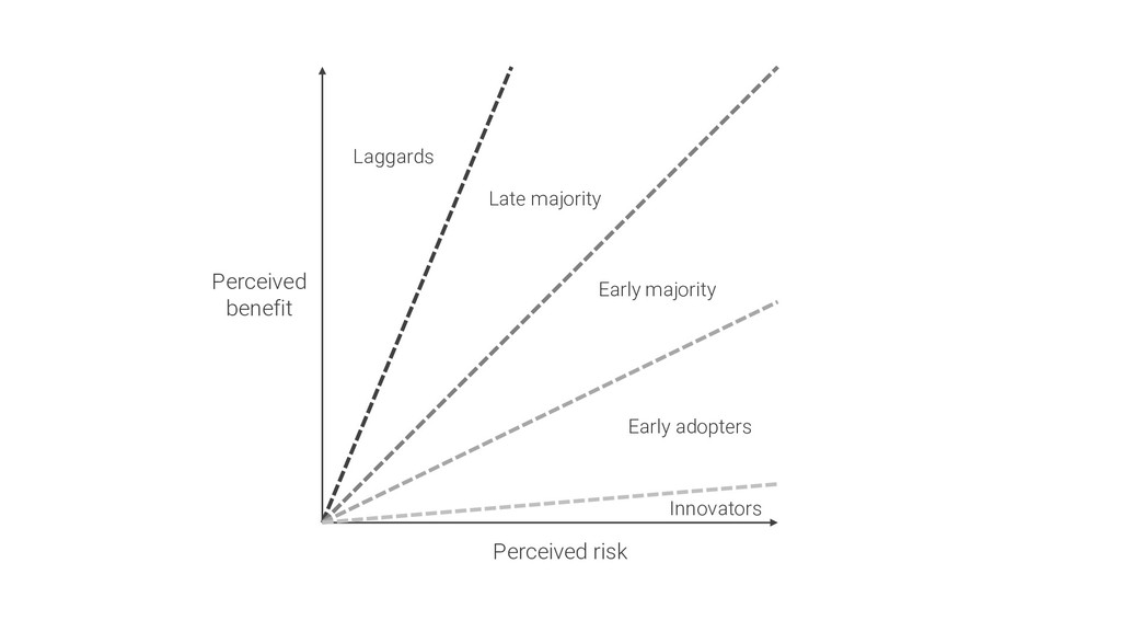 Perceived risk Perceived benefit Laggards Late ...