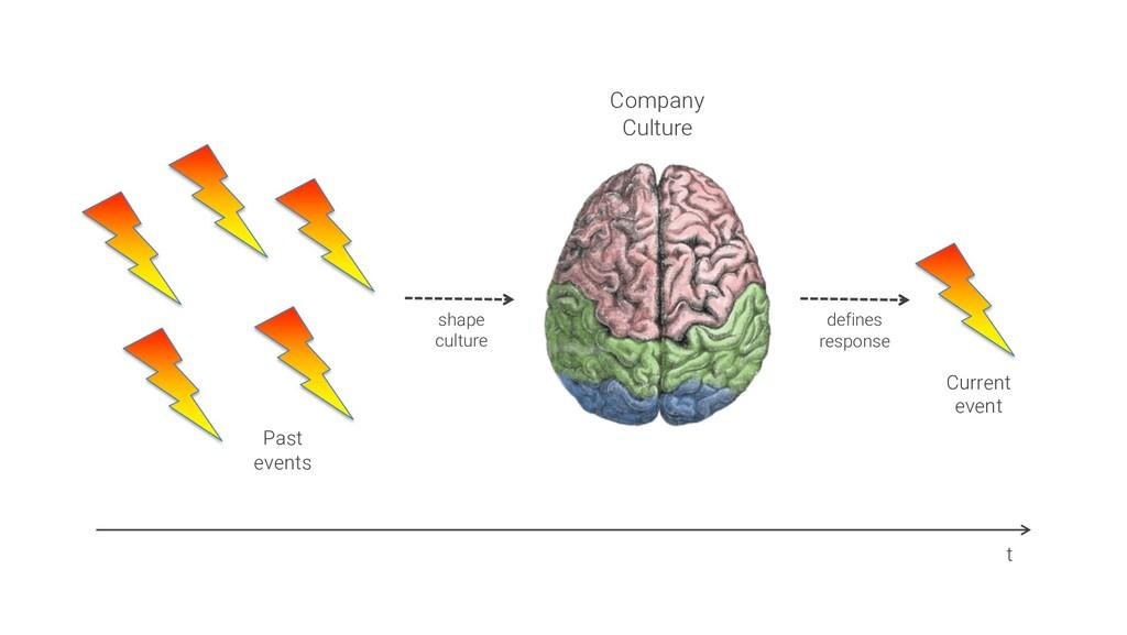 Company Culture Past events shape culture t def...