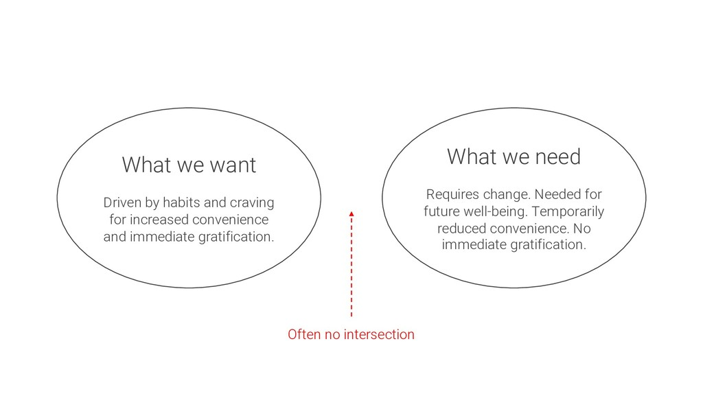 What we want Driven by habits and craving for i...