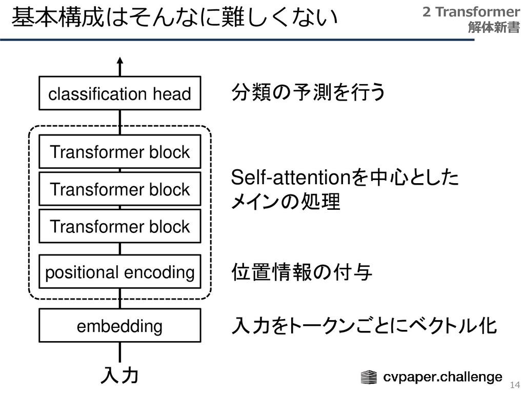基本構成はそんなに難しくない 14 2 Transformer 解体新書 Transforme...