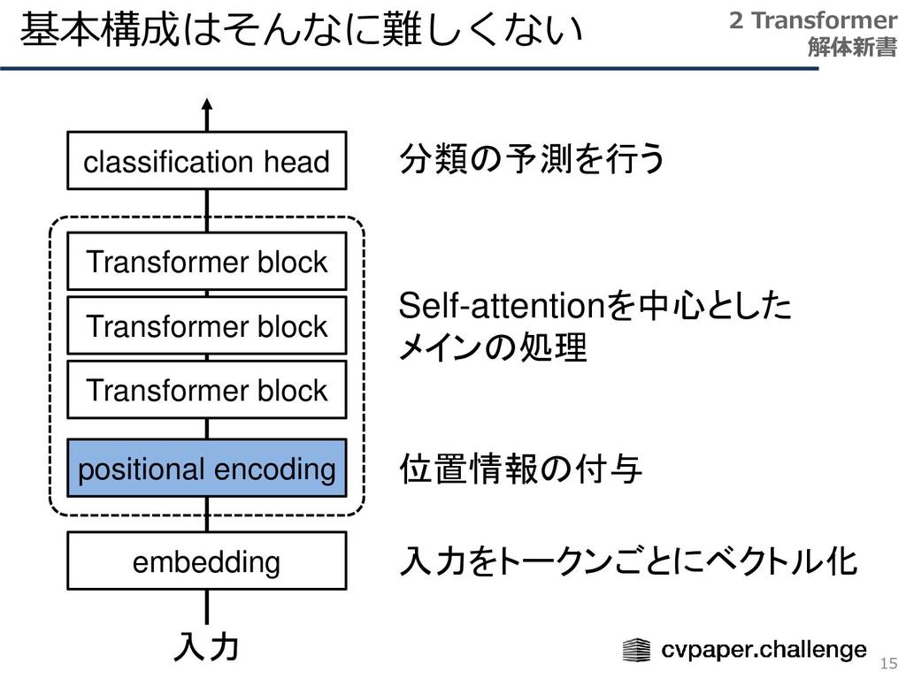 基本構成はそんなに難しくない 15 2 Transformer 解体新書 Transforme...