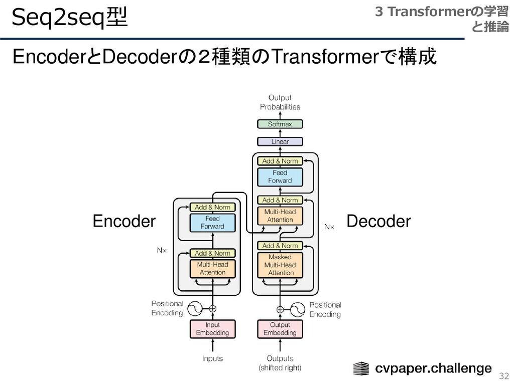 Seq2seq型 32 3 Transformerの学習 と推論 EncoderとDecode...